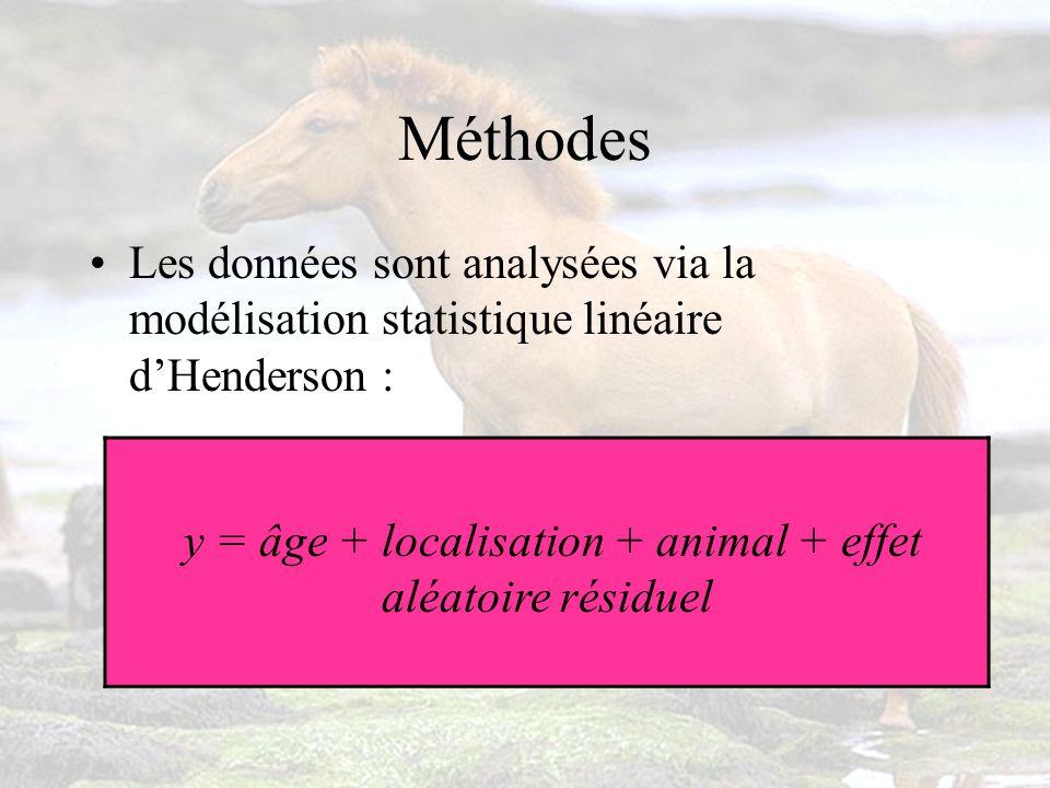 y = observation des signes cliniques deczéma chez le cheval Âge et localisation : effets fixes e = résiduelle qui englobe tout ce que le modèle ne peut expliquer Animal = effet génétique aléatoire (valeur génétique additive)