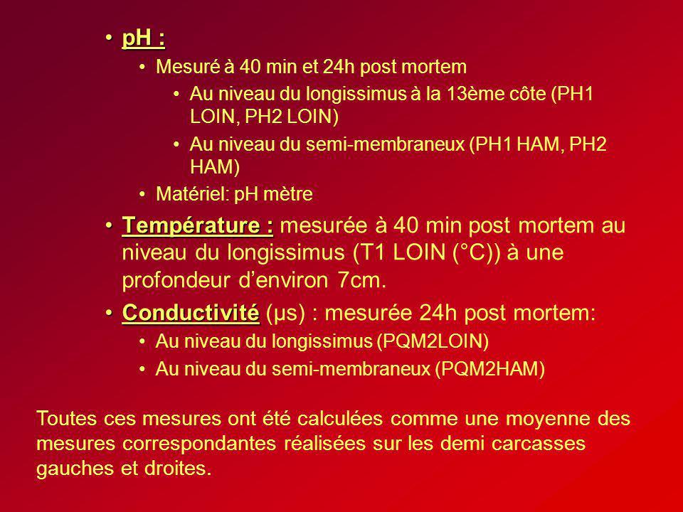 pH :pH : Mesuré à 40 min et 24h post mortem Au niveau du longissimus à la 13ème côte (PH1 LOIN, PH2 LOIN) Au niveau du semi-membraneux (PH1 HAM, PH2 H