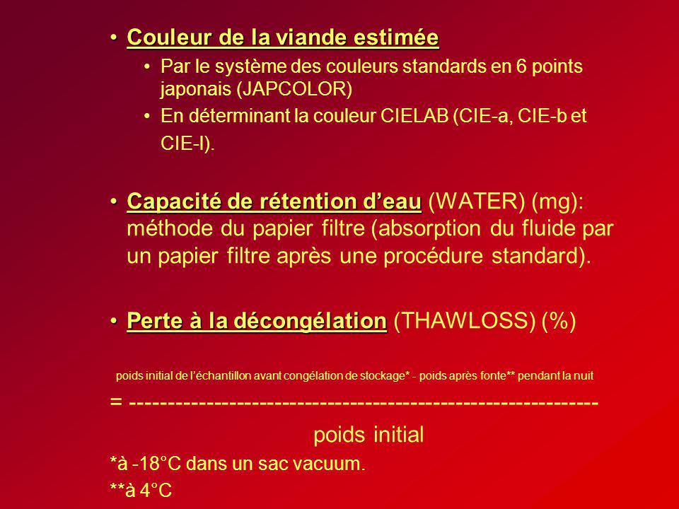 Couleur de la viande estiméeCouleur de la viande estimée Par le système des couleurs standards en 6 points japonais (JAPCOLOR) En déterminant la coule