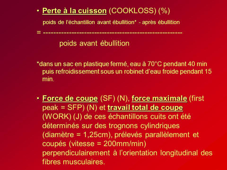 Perte à la cuissonPerte à la cuisson (COOKLOSS) (%) poids de léchantillon avant ébullition* - après ébullition = -------------------------------------