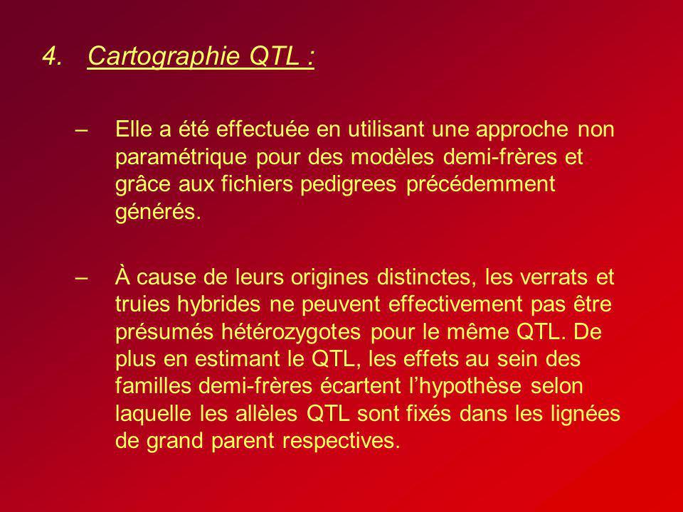 4.Cartographie QTL : –Elle a été effectuée en utilisant une approche non paramétrique pour des modèles demi-frères et grâce aux fichiers pedigrees pré