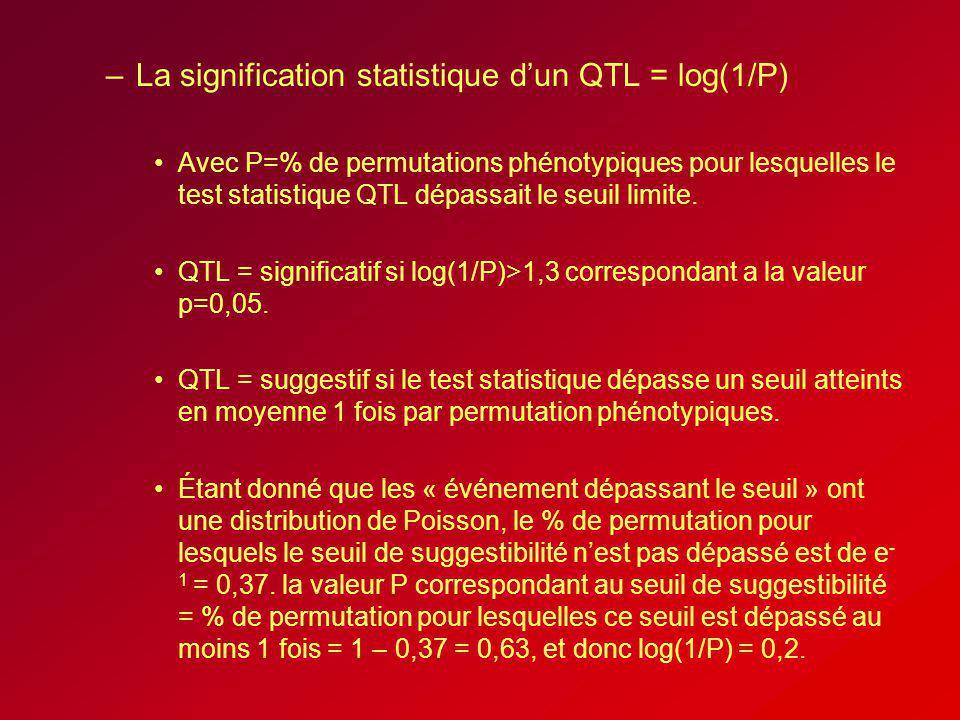 –La signification statistique dun QTL = log(1/P) Avec P=% de permutations phénotypiques pour lesquelles le test statistique QTL dépassait le seuil lim