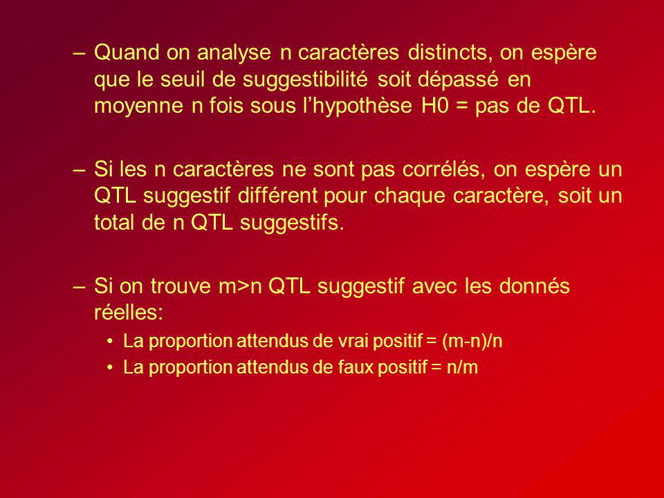 –Quand on analyse n caractères distincts, on espère que le seuil de suggestibilité soit dépassé en moyenne n fois sous lhypothèse H0 = pas de QTL. –Si