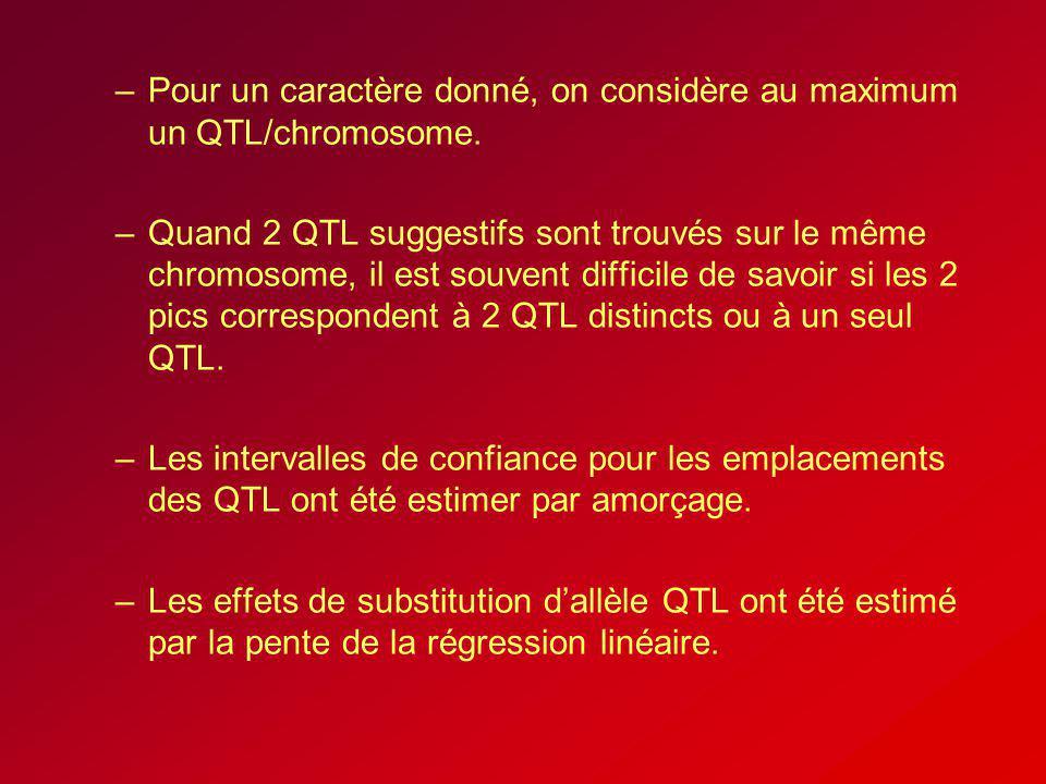 –Pour un caractère donné, on considère au maximum un QTL/chromosome. –Quand 2 QTL suggestifs sont trouvés sur le même chromosome, il est souvent diffi