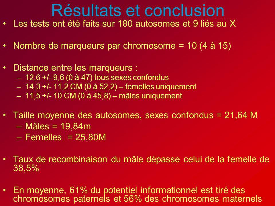Résultats et conclusion Les tests ont été faits sur 180 autosomes et 9 liés au X Nombre de marqueurs par chromosome = 10 (4 à 15) Distance entre les m