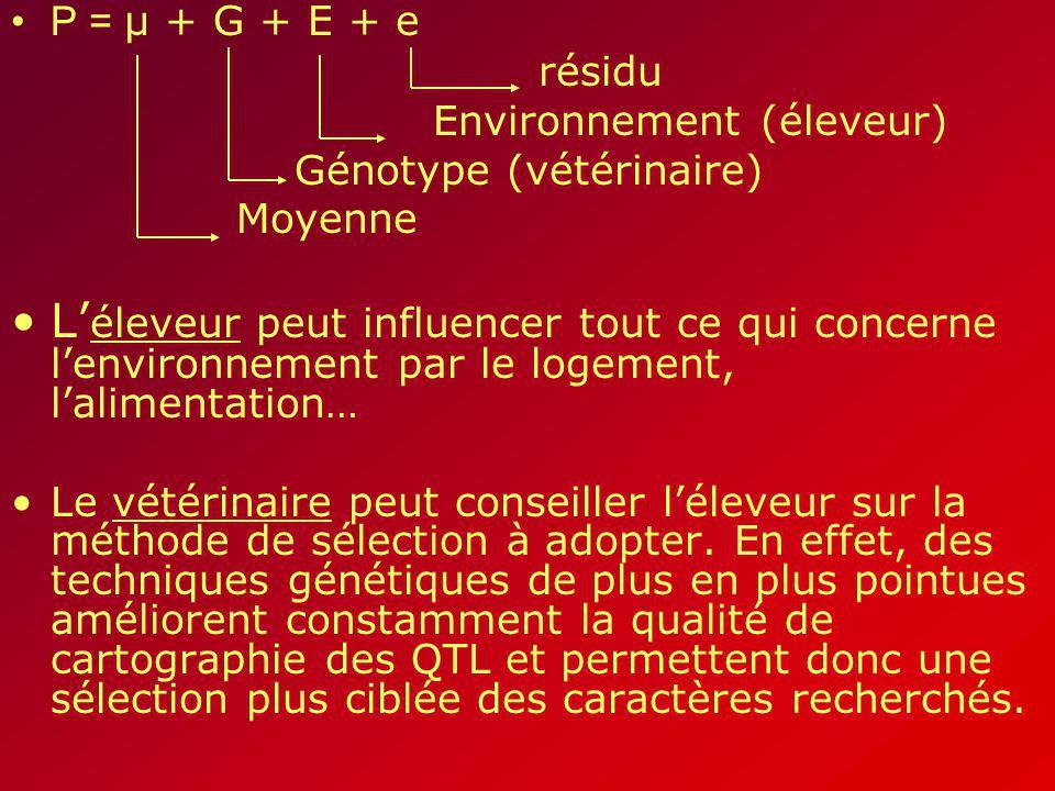 P = µ + G + E + e résidu Environnement (éleveur) Génotype (vétérinaire) Moyenne Léleveur peut influencer tout ce qui concerne lenvironnement par le lo