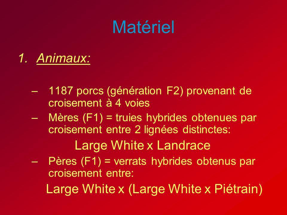 Matériel 1.Animaux: –1187 porcs (génération F2) provenant de croisement à 4 voies –Mères (F1) = truies hybrides obtenues par croisement entre 2 lignée