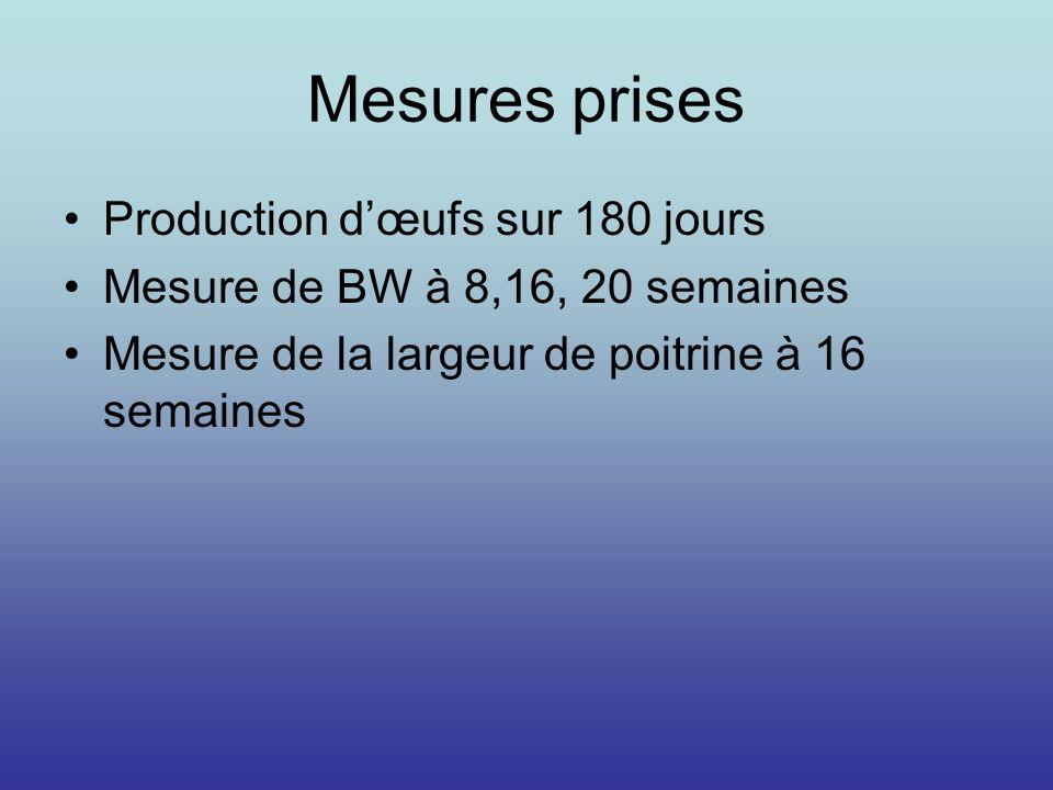 Mesures prises Production dœufs sur 180 jours Mesure de BW à 8,16, 20 semaines Mesure de la largeur de poitrine à 16 semaines