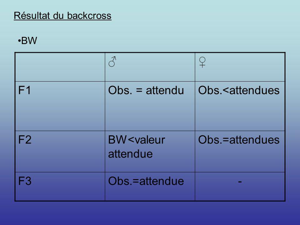 Résultat du backcross F1Obs. = attenduObs.<attendues F2BW<valeur attendue Obs.=attendues F3Obs.=attendue- BW