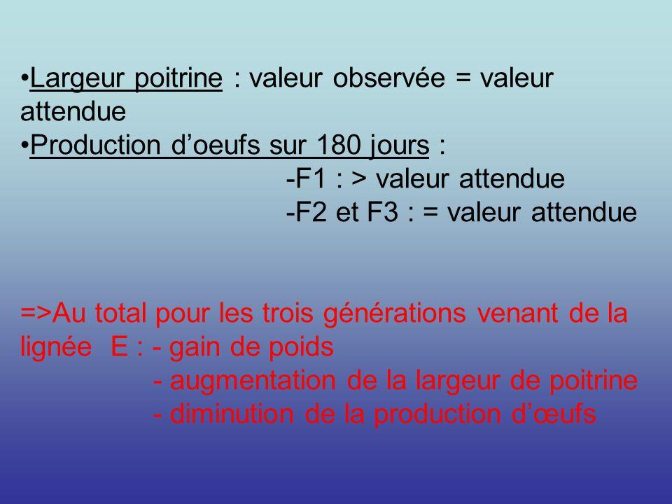Largeur poitrine : valeur observée = valeur attendue Production doeufs sur 180 jours : -F1 : > valeur attendue -F2 et F3 : = valeur attendue =>Au tota