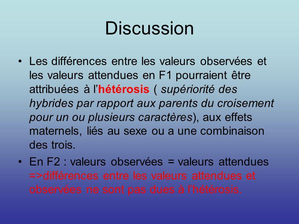 Discussion Les différences entre les valeurs observées et les valeurs attendues en F1 pourraient être attribuées à lhétérosis ( supériorité des hybrid