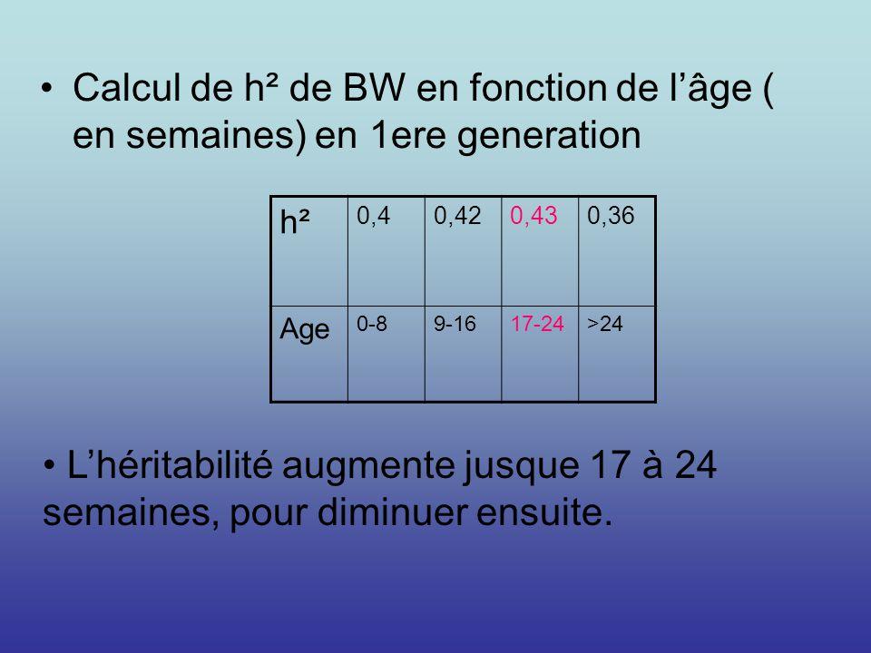 Calcul de h² de BW en fonction de lâge ( en semaines) en 1ere generation h²h² 0,40,420,430,36 Age 0-89-1617-24>24 Lhéritabilité augmente jusque 17 à 2