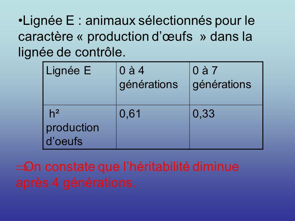 Lignée E : animaux sélectionnés pour le caractère « production dœufs » dans la lignée de contrôle. Lignée E0 à 4 générations 0 à 7 générations h² prod