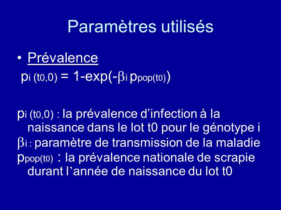 Paramètres utilisés Prévalence p i (t 0, 0) = 1-exp(- i p pop(t 0 ) ) p i (t 0, 0) : la prévalence dinfection à la naissance dans le lot t0 pour le gé