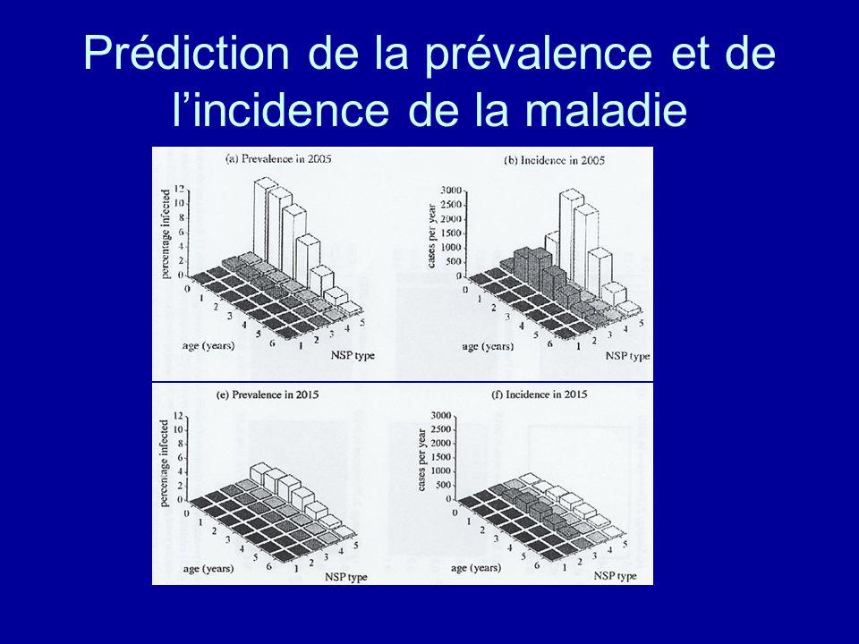 Prédiction de la prévalence et de lincidence de la maladie