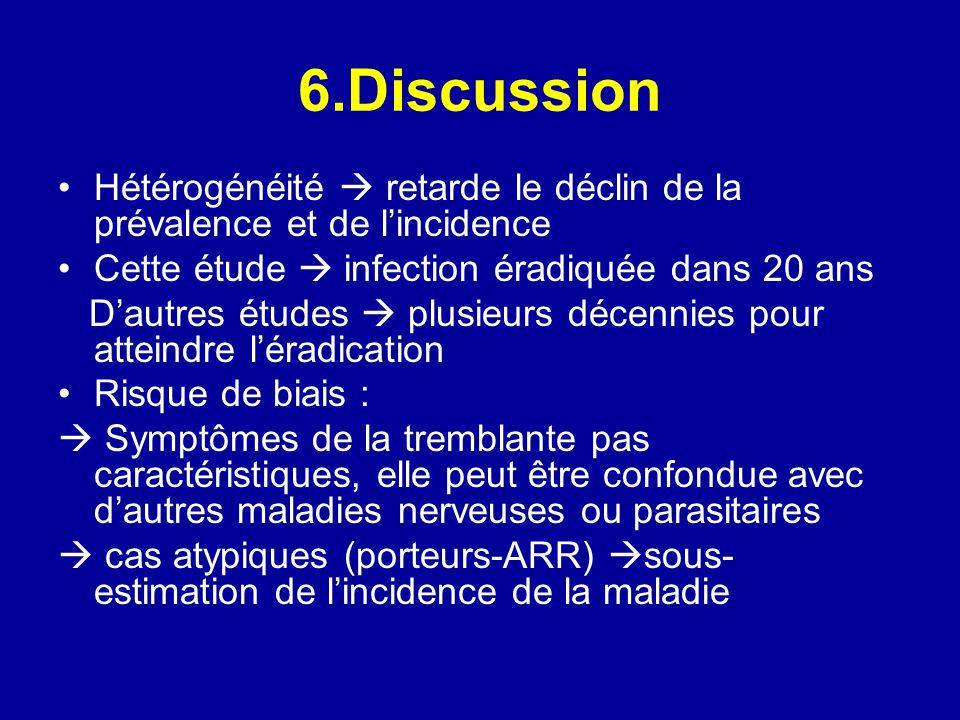 6.Discussion Hétérogénéité retarde le déclin de la prévalence et de lincidence Cette étude infection éradiquée dans 20 ans Dautres études plusieurs dé