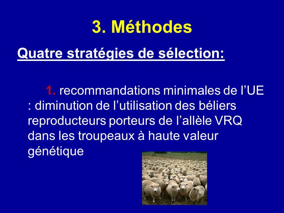 3. Méthodes Quatre stratégies de sélection: 1. recommandations minimales de lUE : diminution de lutilisation des béliers reproducteurs porteurs de lal