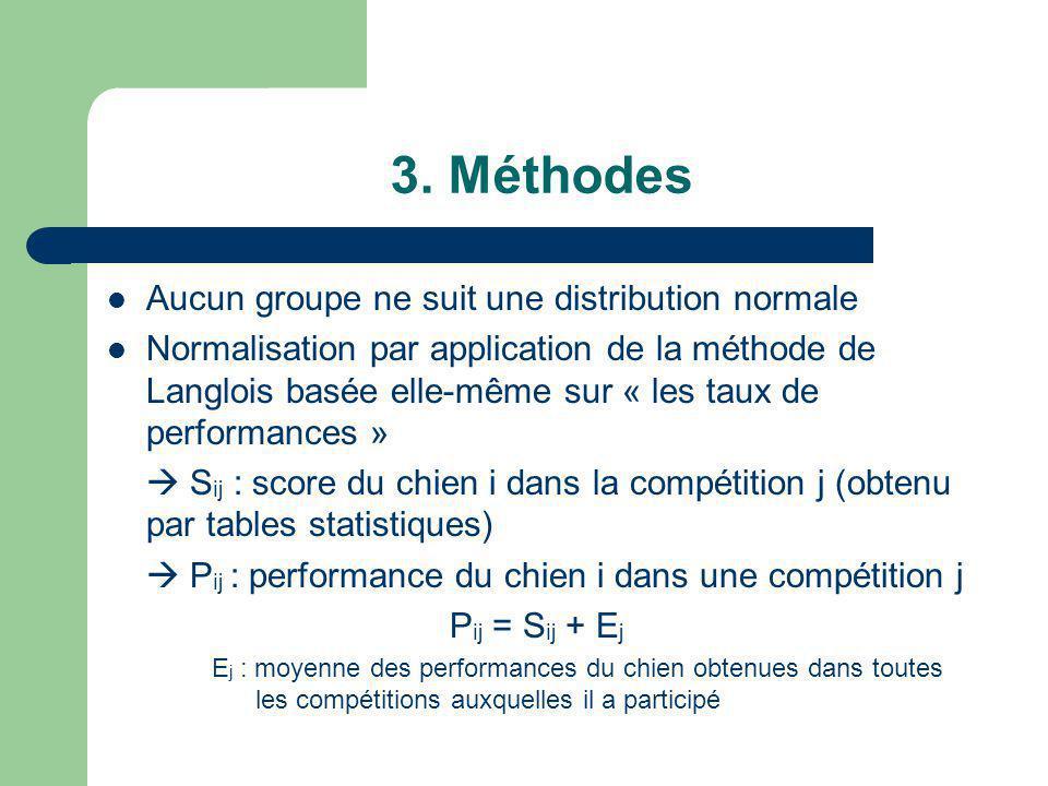 3. Méthodes Aucun groupe ne suit une distribution normale Normalisation par application de la méthode de Langlois basée elle-même sur « les taux de pe