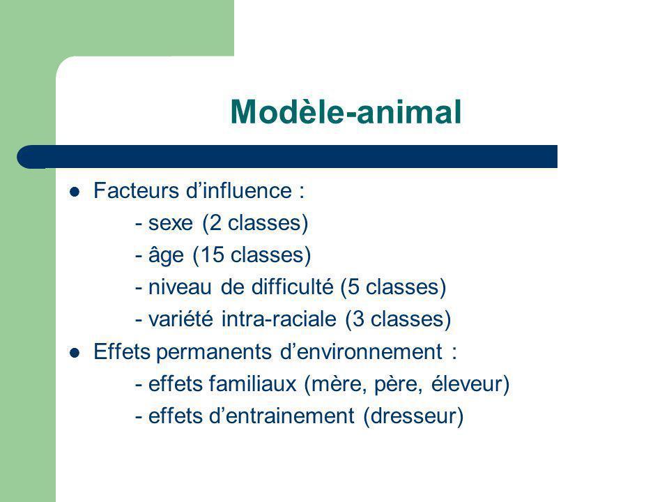 Modèle-animal Facteurs dinfluence : - sexe (2 classes) - âge (15 classes) - niveau de difficulté (5 classes) - variété intra-raciale (3 classes) Effet