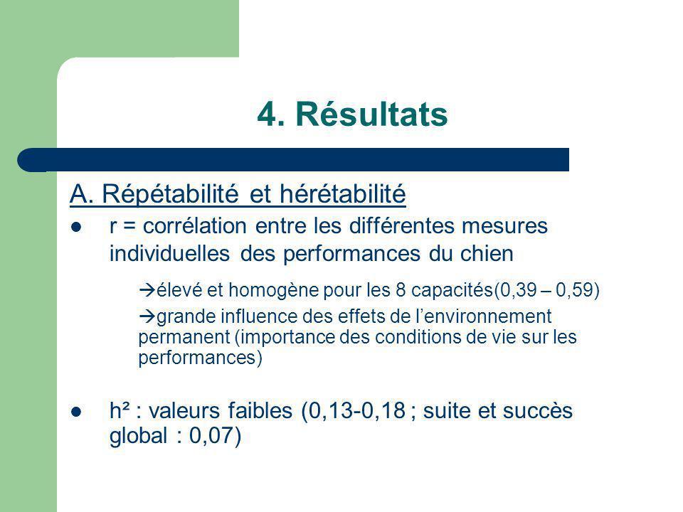 4. Résultats A. Répétabilité et hérétabilité r = corrélation entre les différentes mesures individuelles des performances du chien élevé et homogène p