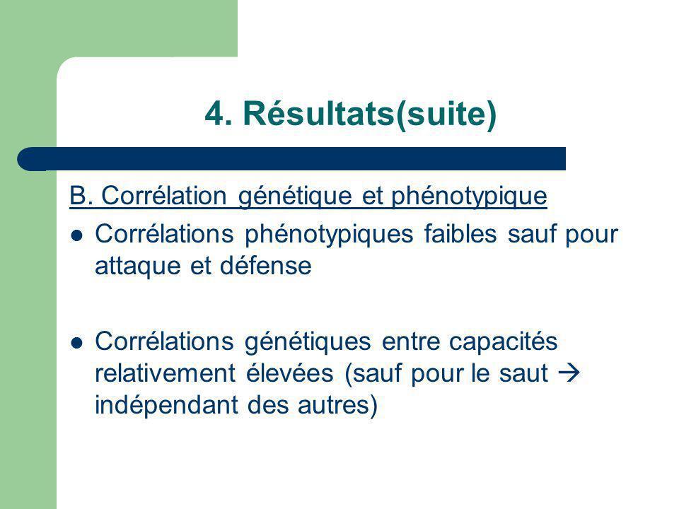 B. Corrélation génétique et phénotypique Corrélations phénotypiques faibles sauf pour attaque et défense Corrélations génétiques entre capacités relat