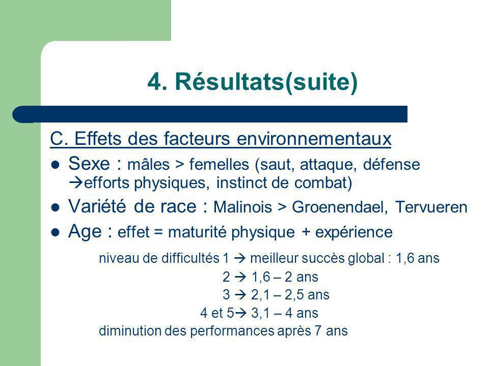 C. Effets des facteurs environnementaux Sexe : mâles > femelles (saut, attaque, défense efforts physiques, instinct de combat) Variété de race : Malin
