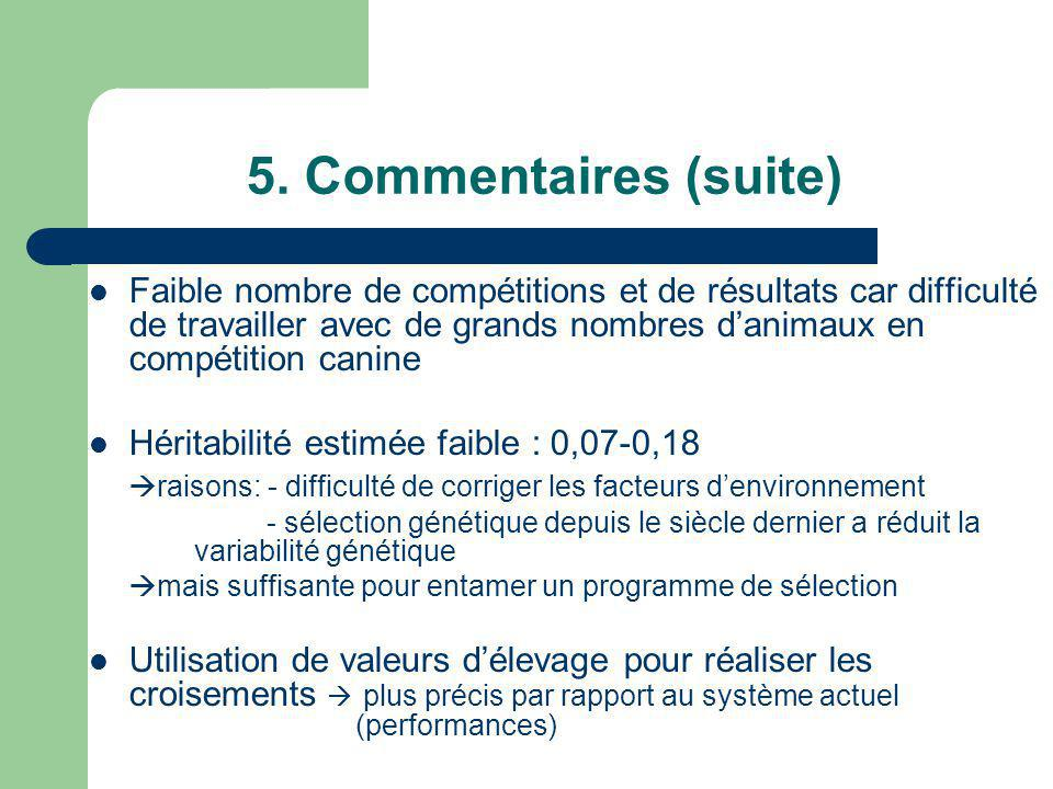 5. Commentaires (suite) Faible nombre de compétitions et de résultats car difficulté de travailler avec de grands nombres danimaux en compétition cani