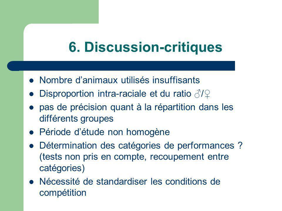 6. Discussion-critiques Nombre danimaux utilisés insuffisants Disproportion intra-raciale et du ratio / pas de précision quant à la répartition dans l