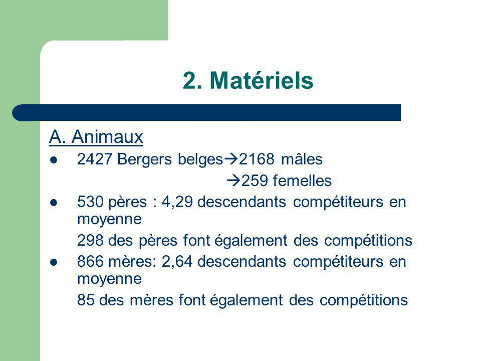 2. Matériels A. Animaux 2427 Bergers belges 2168 mâles 259 femelles 530 pères : 4,29 descendants compétiteurs en moyenne 298 des pères font également