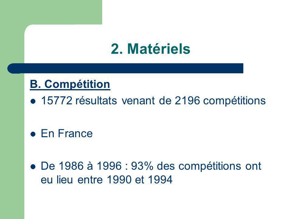 2. Matériels B. Compétition 15772 résultats venant de 2196 compétitions En France De 1986 à 1996 : 93% des compétitions ont eu lieu entre 1990 et 1994