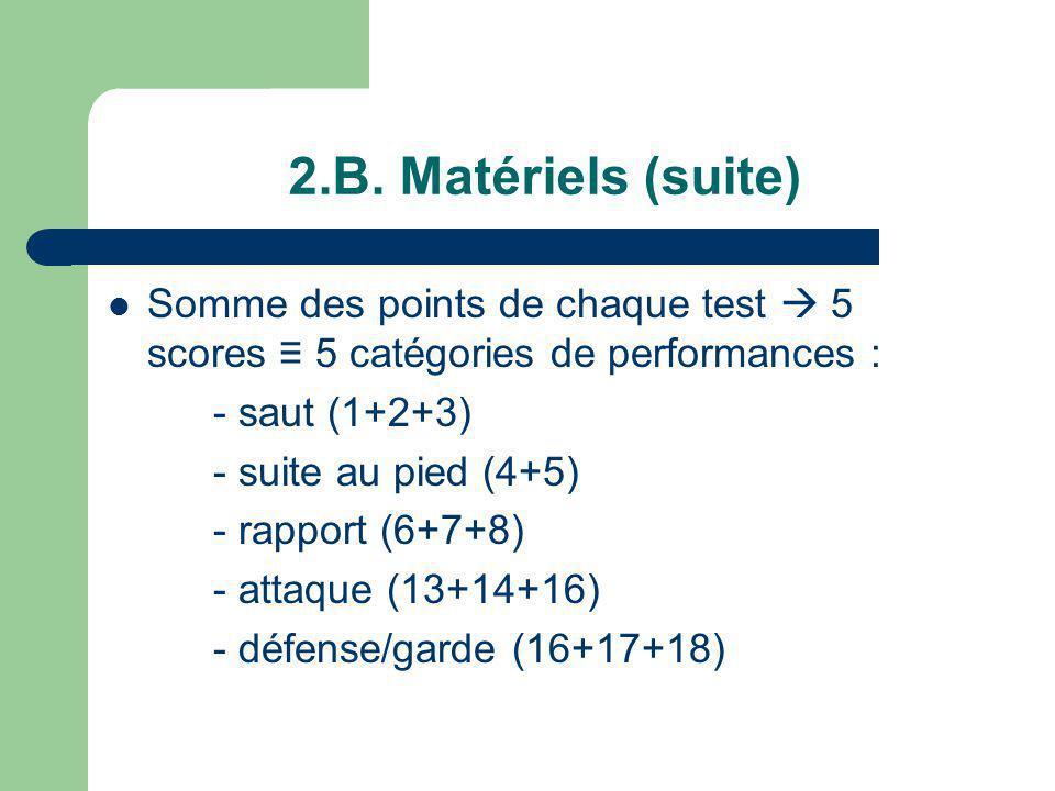 2.B. Matériels (suite) Somme des points de chaque test 5 scores 5 catégories de performances : - saut (1+2+3) - suite au pied (4+5) - rapport (6+7+8)