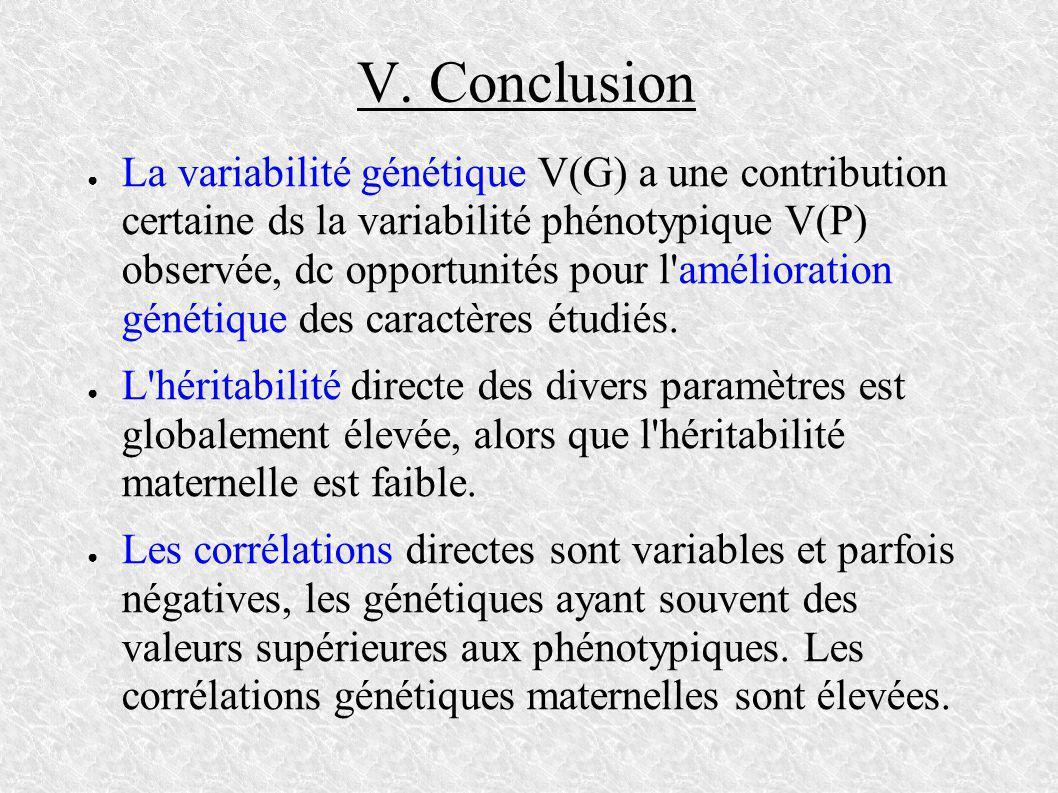 V. Conclusion La variabilité génétique V(G) a une contribution certaine ds la variabilité phénotypique V(P) observée, dc opportunités pour l'améliorat