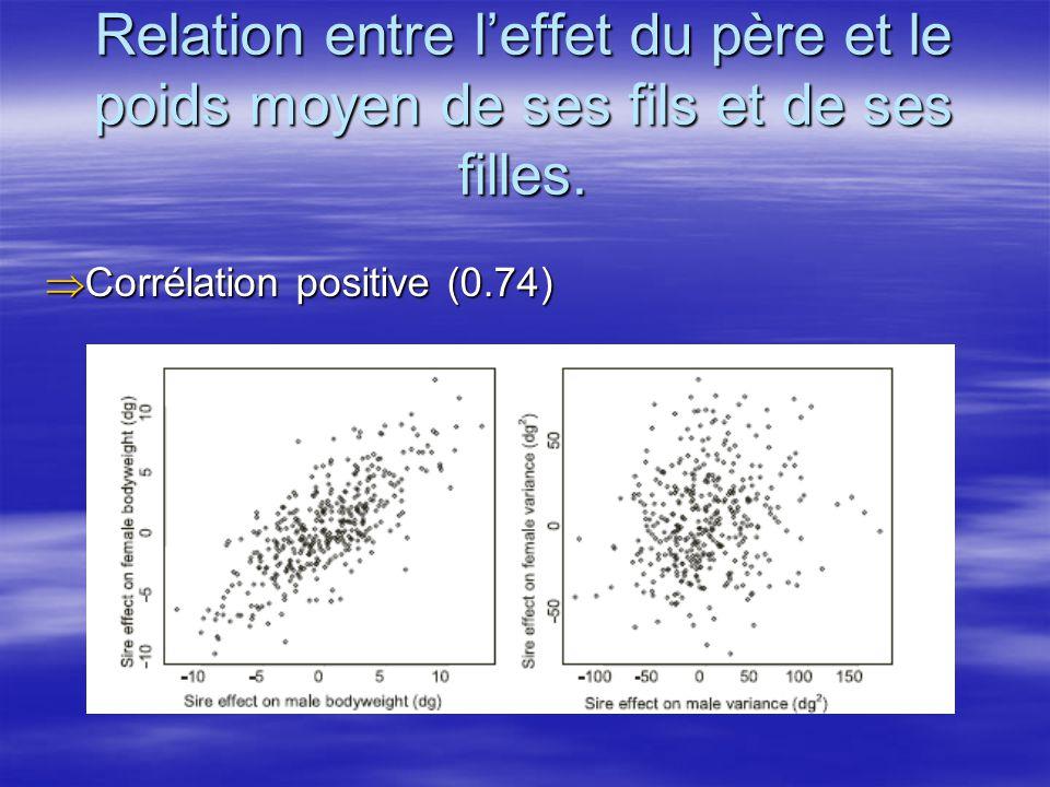 Relation entre leffet du père et le poids moyen de ses fils et de ses filles. Corrélation positive (0.74) Corrélation positive (0.74)