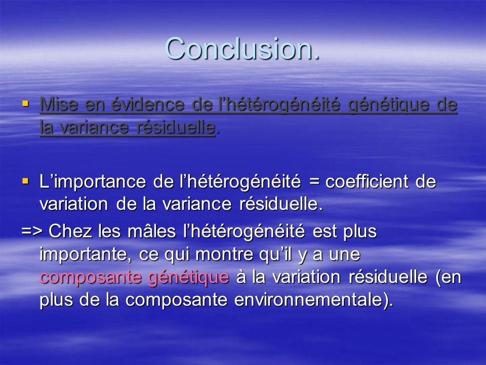 Conclusion. Mise en évidence de lhétérogénéité génétique de la variance résiduelle. Mise en évidence de lhétérogénéité génétique de la variance résidu