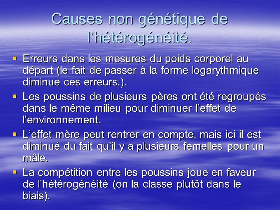 Causes non génétique de lhétérogénéité. Erreurs dans les mesures du poids corporel au départ (le fait de passer à la forme logarythmique diminue ces e