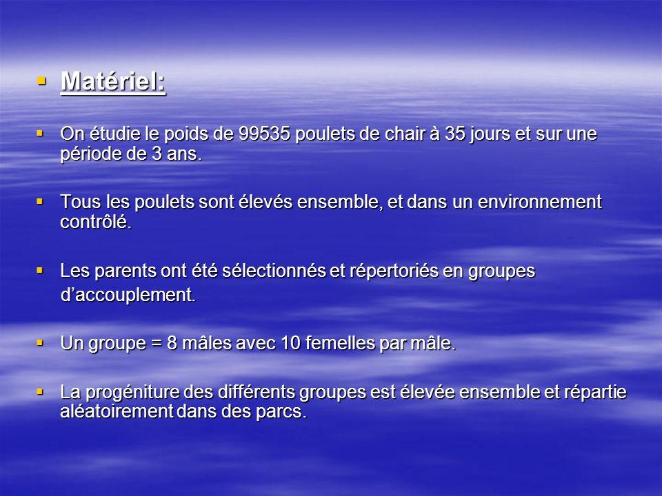 Matériel: Matériel: On étudie le poids de 99535 poulets de chair à 35 jours et sur une période de 3 ans. On étudie le poids de 99535 poulets de chair