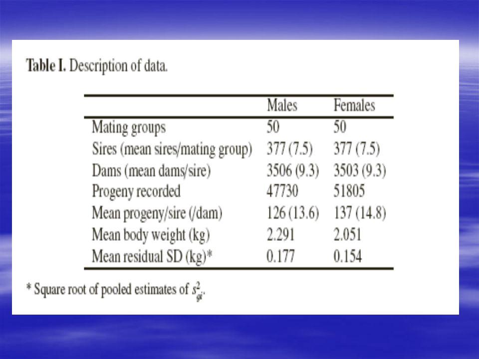 Prédiction de la réponse à le sélection On a remarqué une petite corrélation négative entre leffet des pères avec la moyenne et la variance dans cette étude, ce qui indique une association entre les gènes et la moyenne et la variance.
