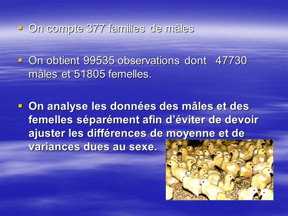 On compte 377 familles de mâles On compte 377 familles de mâles On obtient 99535 observations dont 47730 mâles et 51805 femelles. On obtient 99535 obs