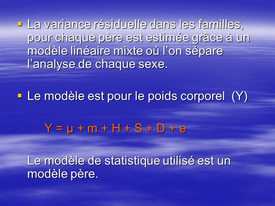 La variance résiduelle dans les familles, pour chaque père est estimée grâce à un modèle linéaire mixte où lon sépare lanalyse de chaque sexe. La vari