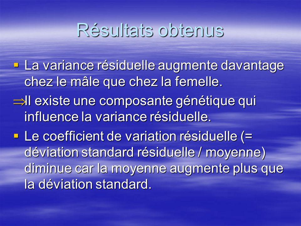 Résultats obtenus La variance résiduelle augmente davantage chez le mâle que chez la femelle. La variance résiduelle augmente davantage chez le mâle q