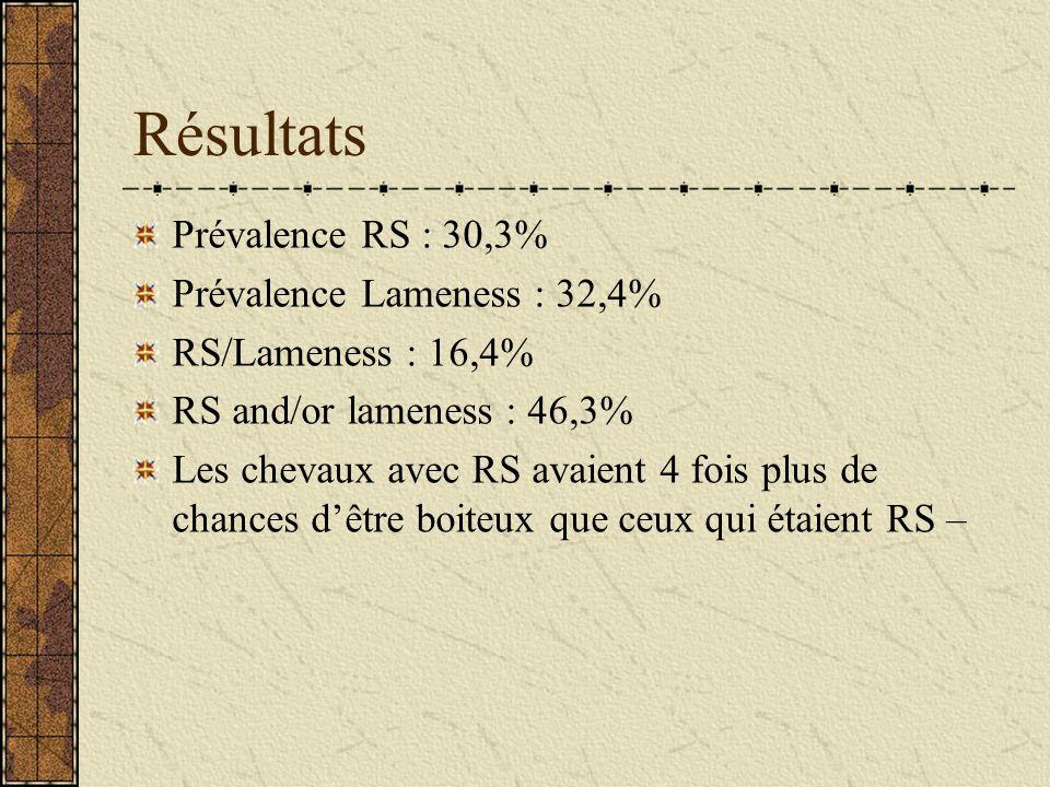 Résultats Prévalence RS : 30,3% Prévalence Lameness : 32,4% RS/Lameness : 16,4% RS and/or lameness : 46,3% Les chevaux avec RS avaient 4 fois plus de chances dêtre boiteux que ceux qui étaient RS –