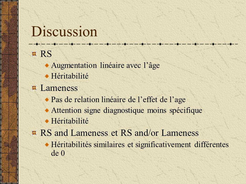 Discussion RS Augmentation linéaire avec lâge Héritabilité Lameness Pas de relation linéaire de leffet de lage Attention signe diagnostique moins spécifique Héritabilité RS and Lameness et RS and/or Lameness Héritabilités similaires et significativement différentes de 0