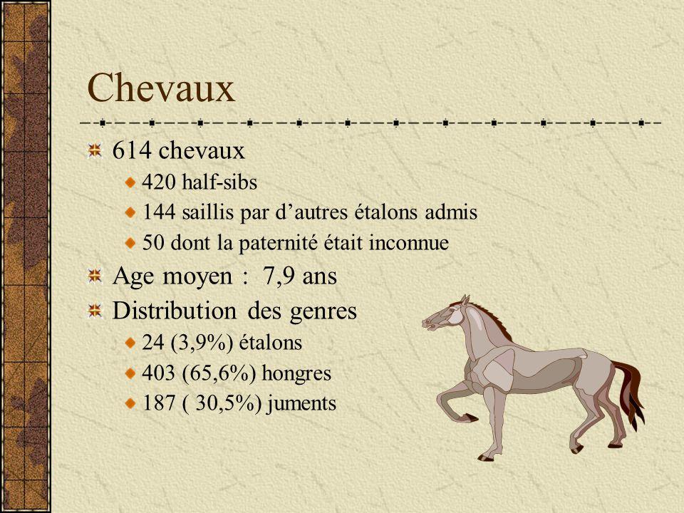 Chevaux 614 chevaux 420 half-sibs 144 saillis par dautres étalons admis 50 dont la paternité était inconnue Age moyen : 7,9 ans Distribution des genres 24 (3,9%) étalons 403 (65,6%) hongres 187 ( 30,5%) juments