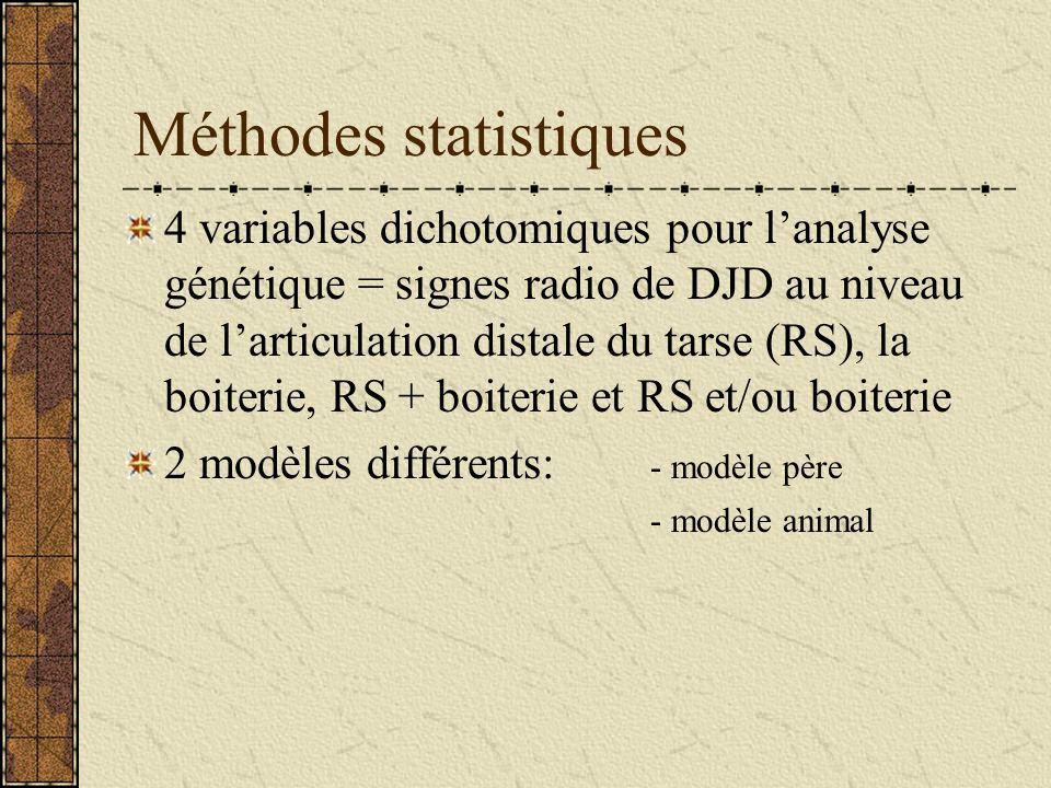 Méthodes statistiques 4 variables dichotomiques pour lanalyse génétique = signes radio de DJD au niveau de larticulation distale du tarse (RS), la boiterie, RS + boiterie et RS et/ou boiterie 2 modèles différents: - modèle père - modèle animal