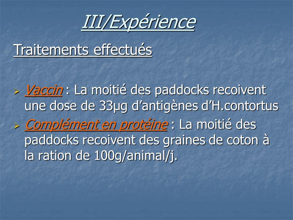 Vaccin : La moitié des paddocks recoivent une dose de 33µg dantigènes dH.contortus Vaccin : La moitié des paddocks recoivent une dose de 33µg dantigèn