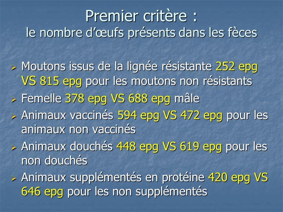 Premier critère : le nombre dœufs présents dans les fèces Moutons issus de la lignée résistante 252 epg VS 815 epg pour les moutons non résistants Mou