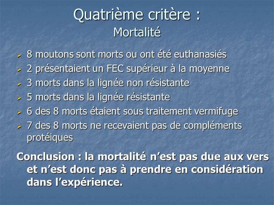 Quatrième critère : Mortalité 8 moutons sont morts ou ont été euthanasiés 8 moutons sont morts ou ont été euthanasiés 2 présentaient un FEC supérieur