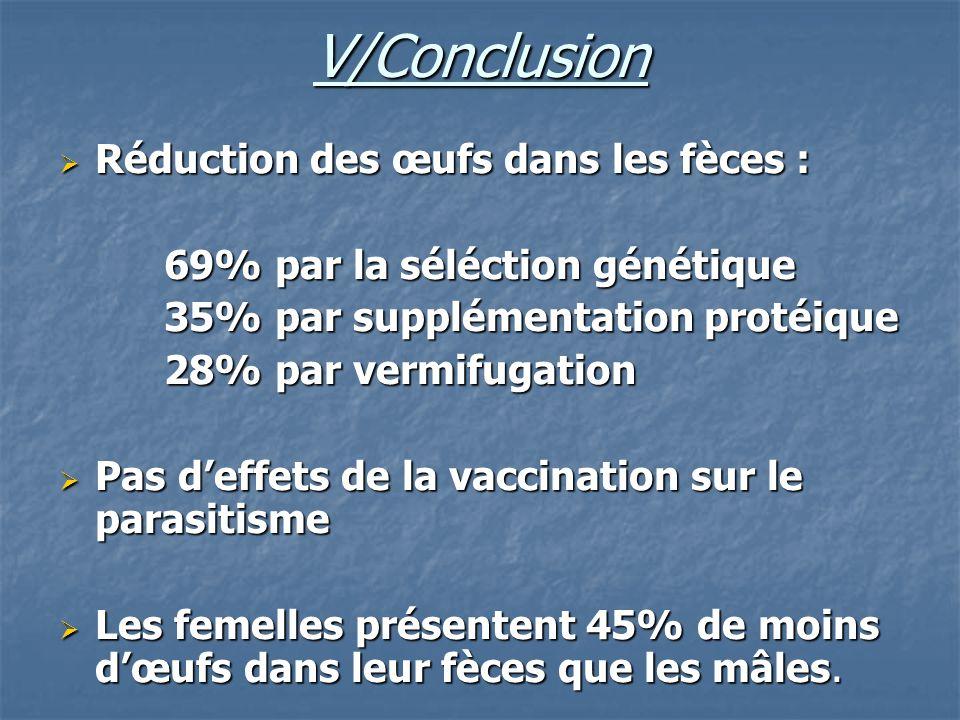 V/Conclusion Réduction des œufs dans les fèces : Réduction des œufs dans les fèces : 69% par la séléction génétique 69% par la séléction génétique 35%