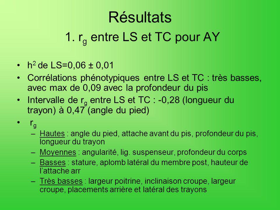 Résultats 1. r g entre LS et TC pour AY h 2 de LS=0,06 ± 0,01 Corrélations phénotypiques entre LS et TC : très basses, avec max de 0,09 avec la profon