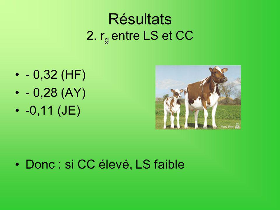 Résultats 2. r g entre LS et CC - 0,32 (HF) - 0,28 (AY) -0,11 (JE) Donc : si CC élevé, LS faible